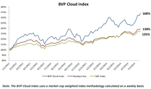 Bessemer Venture Partners Cloud Computing Index Adaptive Planning Venture Funding
